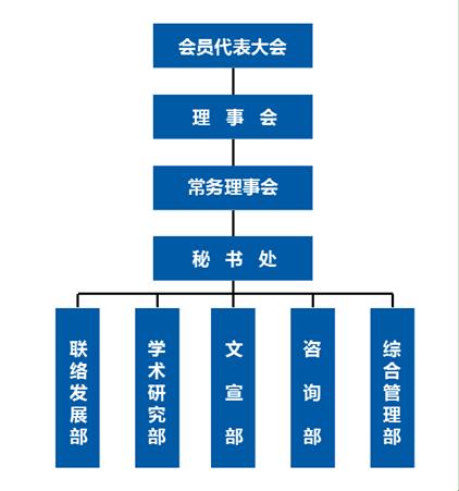 河北省知识产权研究会组织机构